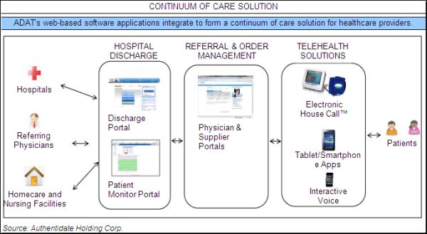 Authentidate ADAT Continuum of Care Solution resized 600