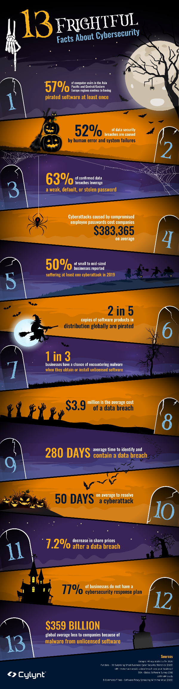 Cylynt-Infographic-Halloween (4)-1