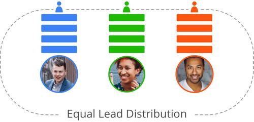 equal-lead-distribution
