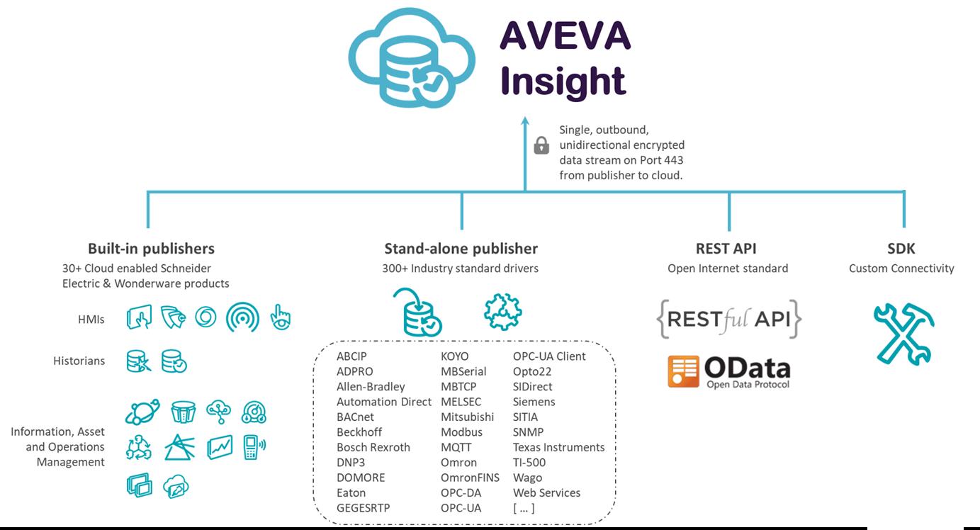AVEVA Insight Architektur