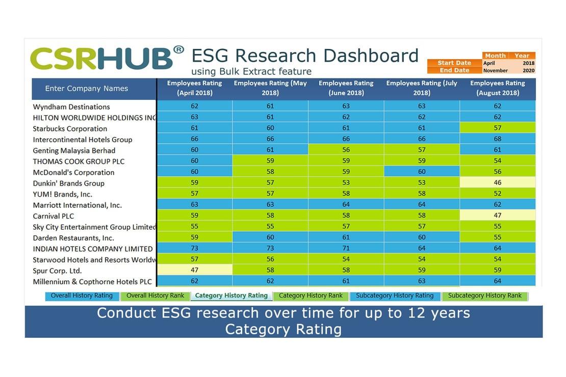 CSRHub ESG Metrics Bulk Dashboard category