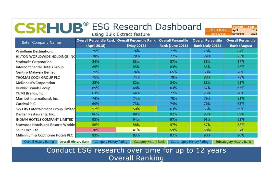 CSRHub ESG Metrics Bulk Dashboard overall ranking