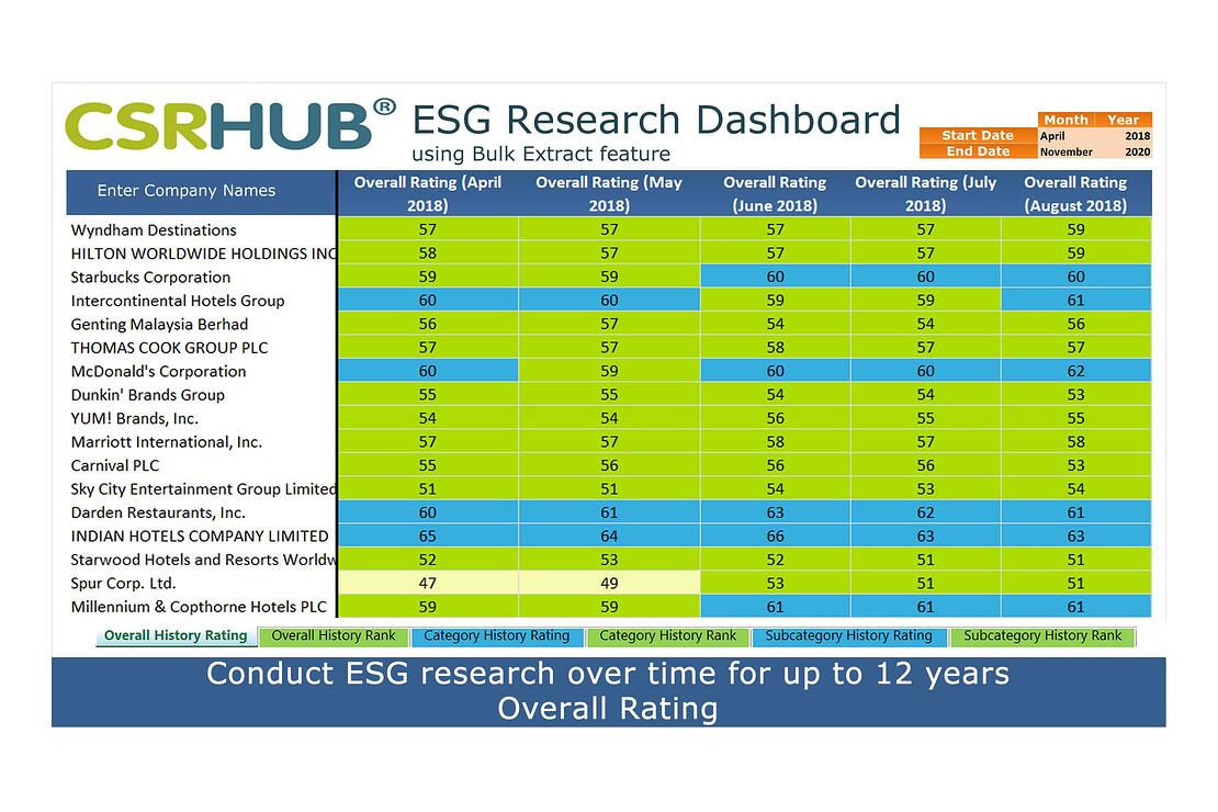 CSRHub ESG Metrics Bulk Dashboard overall rating2