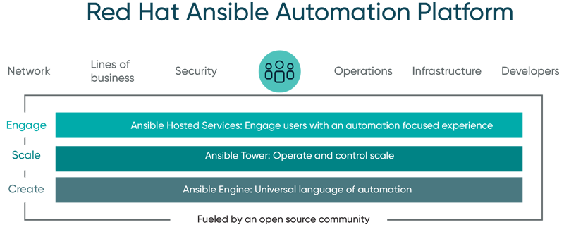 RedHat_Ansible_Automation_breakdown_01b