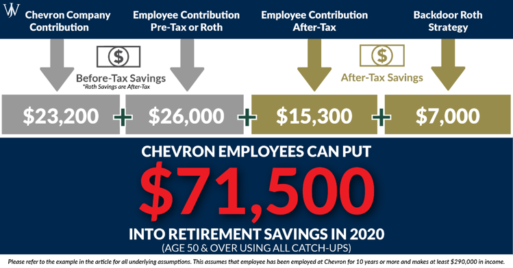 Chevron Employees Can Save MORE in the Employee Savings Investment Plan