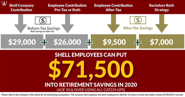 Shell Employees Can Save MORE in the Shell Provident Fund 401(k)