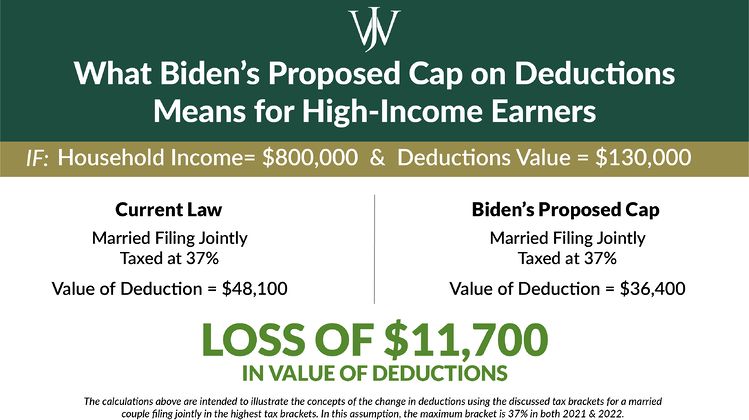 2021 Tax Changes: Biden's High-Income Families' Income & Capital Gains Taxes Proposal