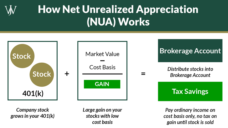 How To Use Company Stock, a 401(k) & Net Unrealized Appreciation for Tax Savings