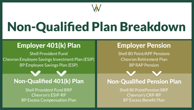 Tax Impacts of Non-Qualified 401(k) & Pension Benefits for High-Income Earners
