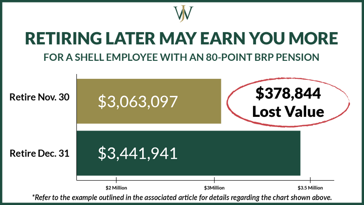 Your Shell 80 Point Pension BRP Could Increase by Over $250K by Retiring 31 Days Later