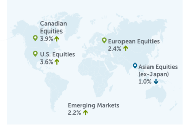 World Map with pins showing: Canadian Equities 3.9%; U.S. Equities 3.6%; Emerging Markets 2.2%; European Equities 2.4%; Asian Equities (ex-Japan) 1.0%;