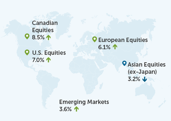 World Map with pins showing: Canadian Equities 8.5%; U.S. Equities 7.0%; Emerging Markets 3.6%; European Equities 6.1%; Asian Equities (ex-Japan) 3.2%