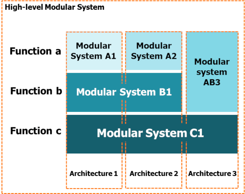 A -igh-level-Modular-System-with-multiple-Product-Architectures