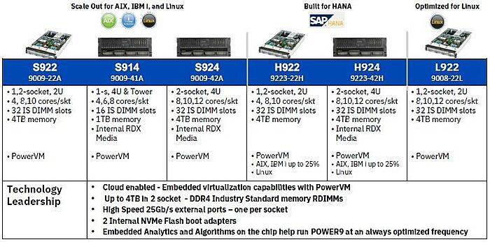 The future of IBMi(AS400) and IBM Power Systems
