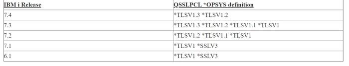 IBM i SSL / TLS configuration and hardening guidelines.