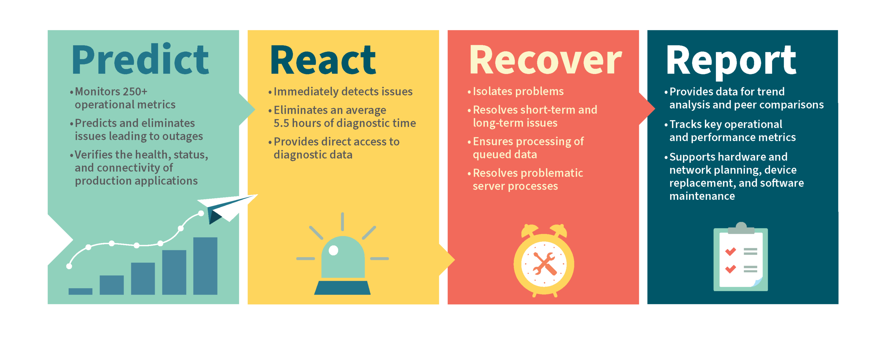 predict-react-recover-report