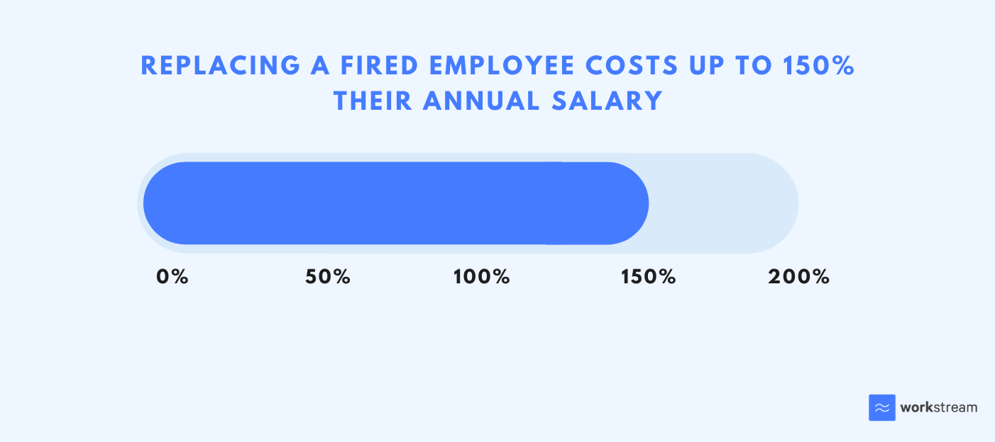 Percentage cost of replacement when firing an employee can cost up to 150% of their annual salary