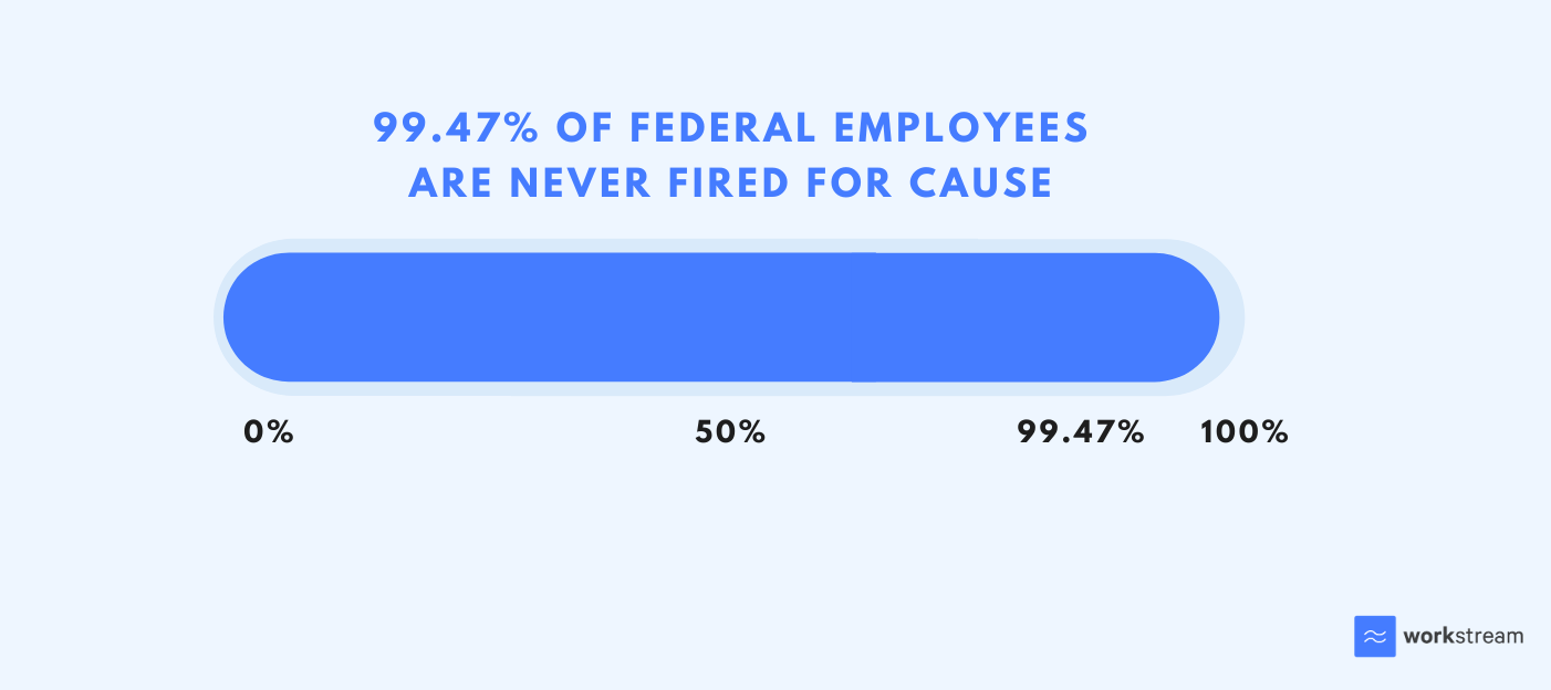 Safest job in the world - federal employees are never fired for cause
