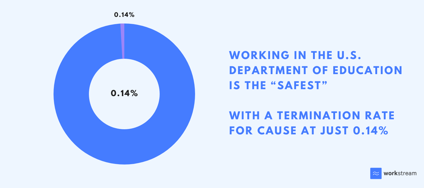 Termination rate for jobs in the US Department of Education