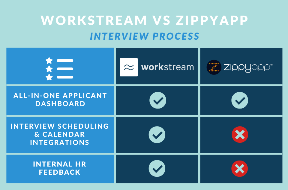 workstream vs zippyapp