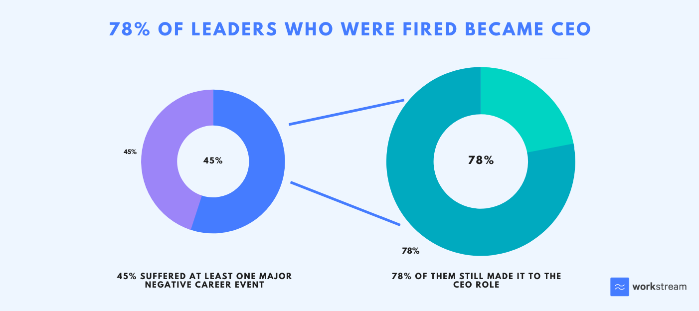 Percentage of leaders who were fired and became a CEO