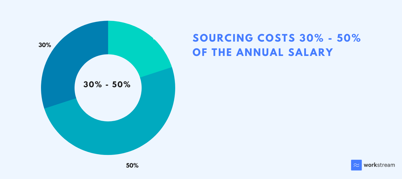 Cost of sourcing for a new employee ranges between 30-50% of their annual salary