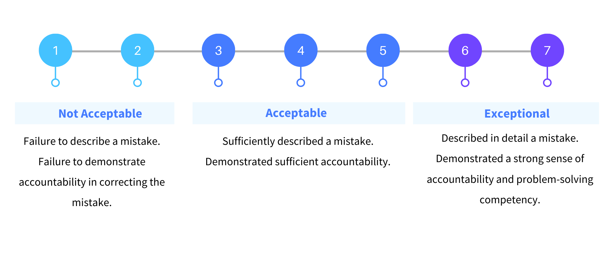 Behavioral Question BARS Metric Scale for Problem Solving and Accountability