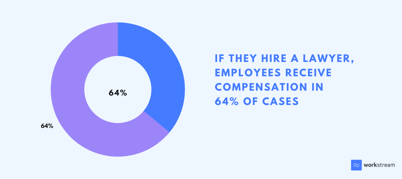 percentage of wrongful termination cases that are won by employees and the according compensation