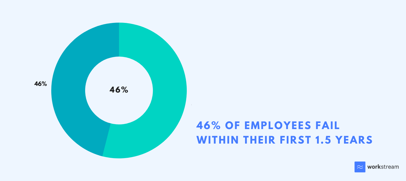 percentage of hires that fail during their first 18 months of work