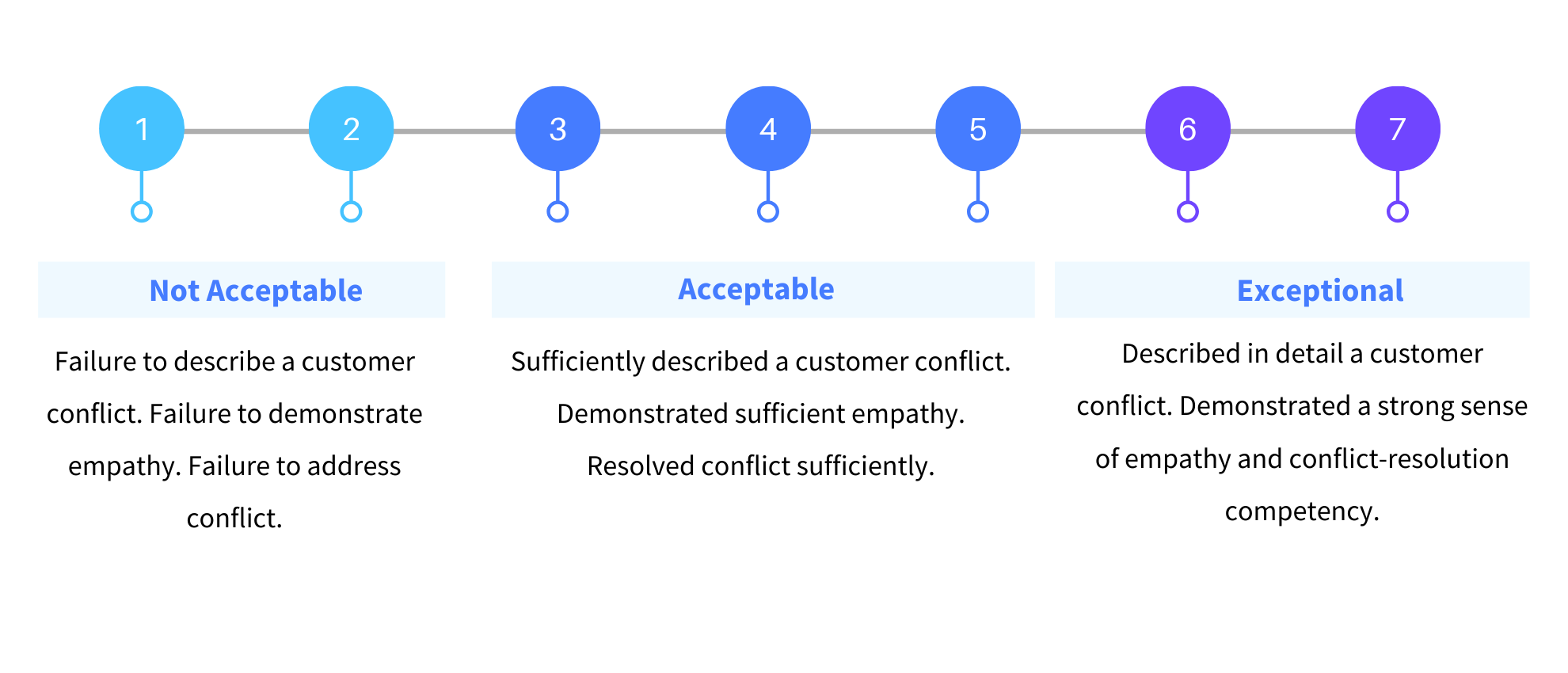 Behavioral Question BARS Metric Scale for Interpersonal Awareness and Customer Orientation
