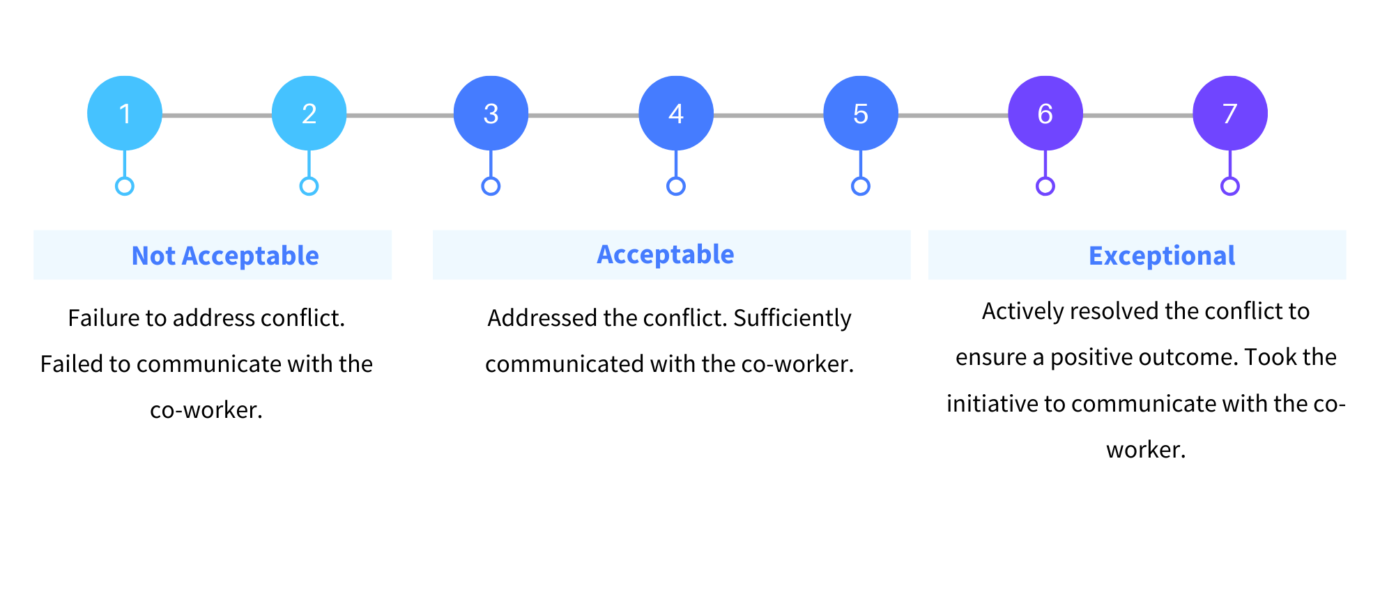 Behavioral Question BARS Metric Scale for Communication and Conflict Resolution