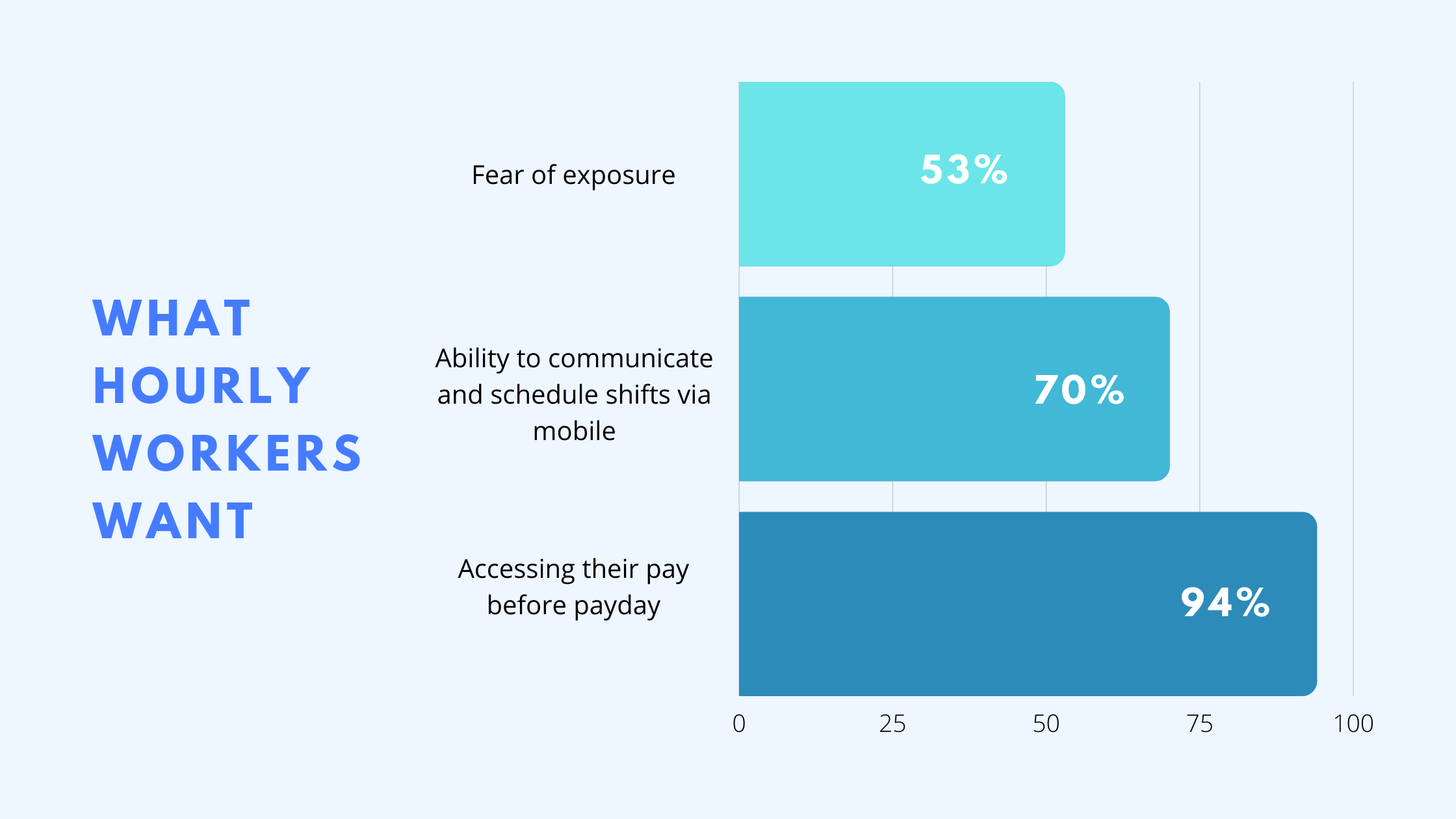 what hourly employees want