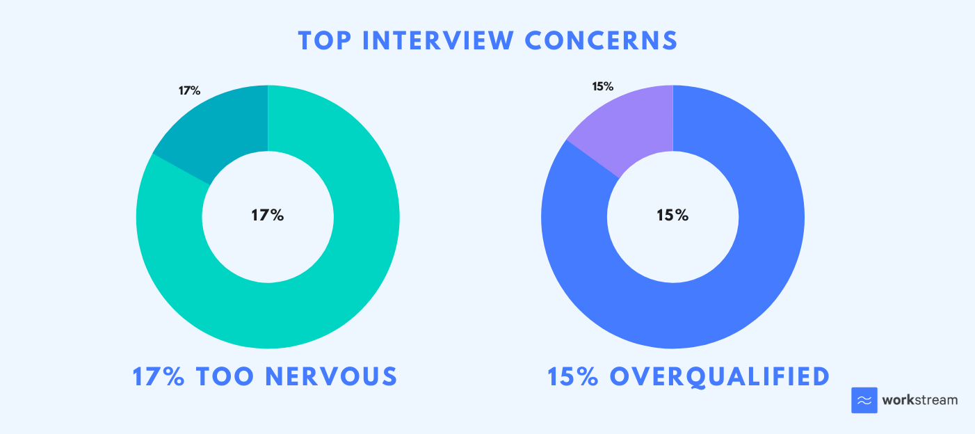 top interview concerns by interview candidates including nervousness and being overqualified