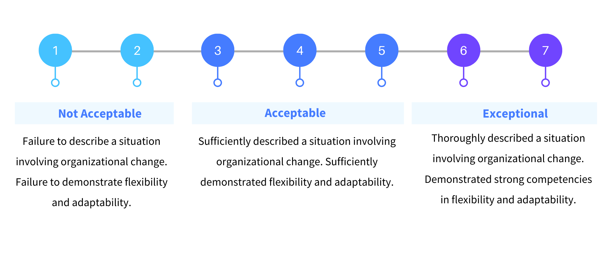 Behavioral Question BARS Metric Scale for Managing Change