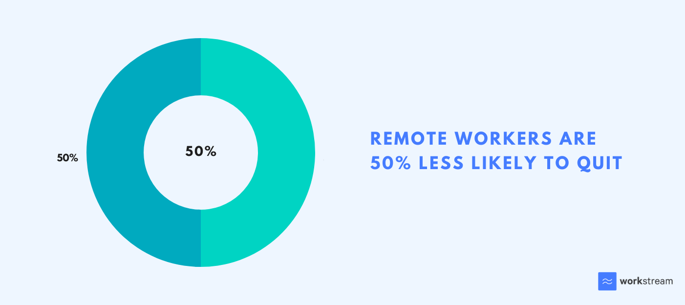 Percentage of remote workers who are likely to quit compared to non-remote workers