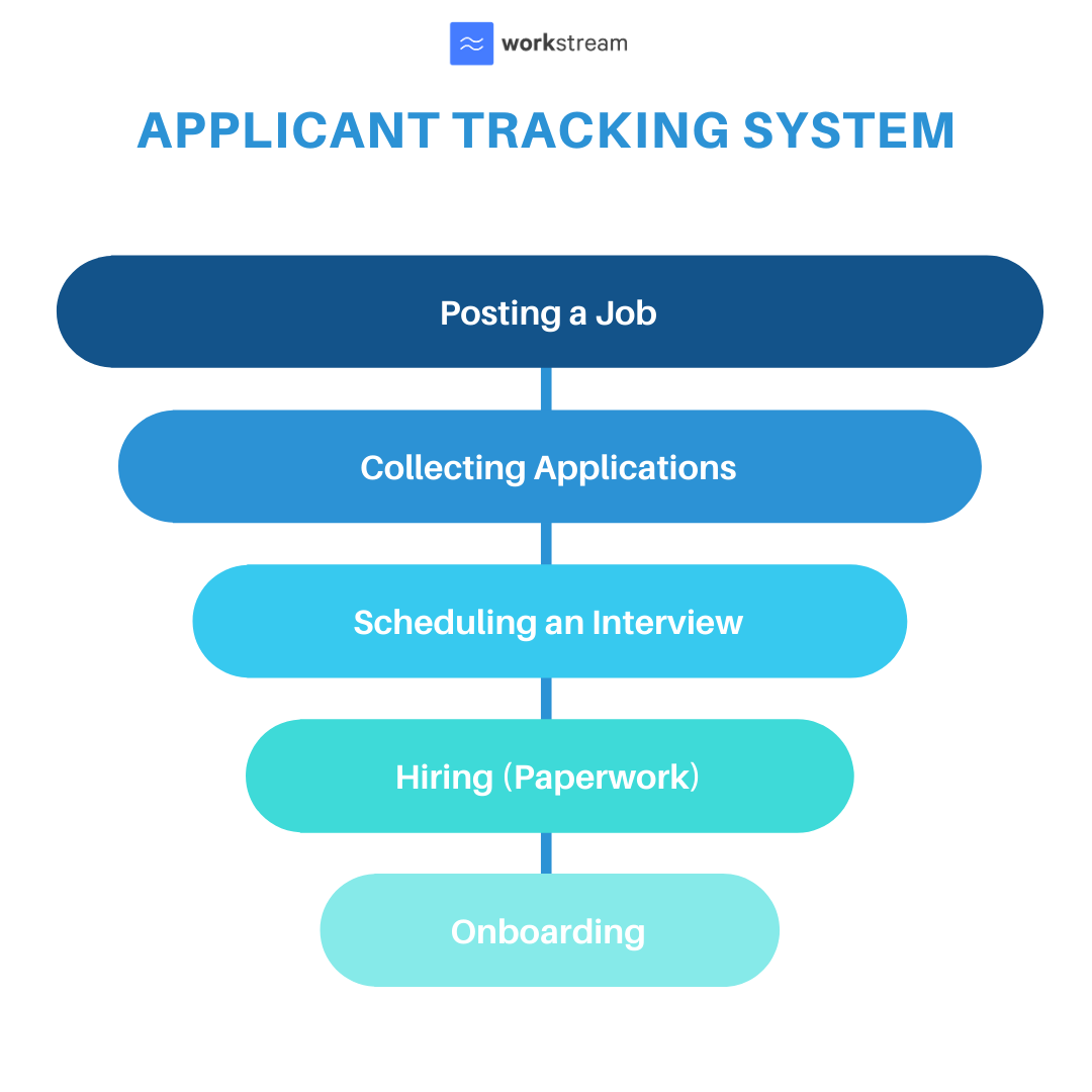 Applicant Tracking System automated funnel approach