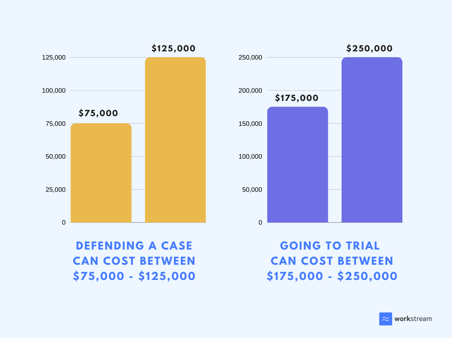 Bar chart indicating legal costs of defending a wrongful termination lawsuit