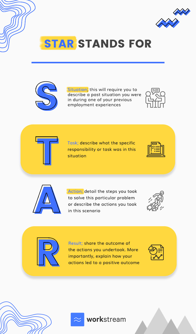 Definition of the STAR method, with an explanation on how to describe the Situation, Task, Action and Result.