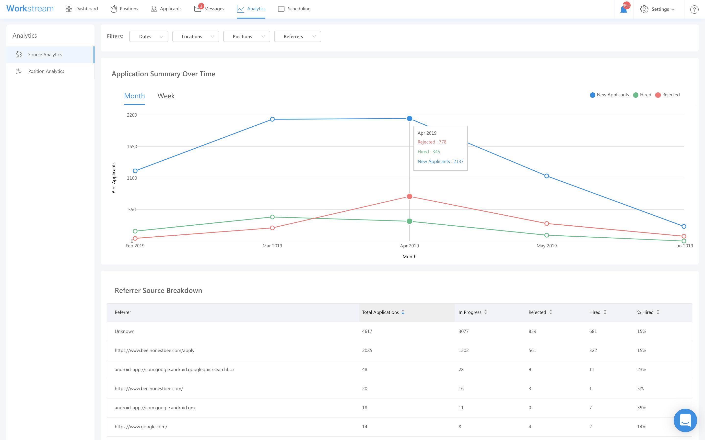 honestbee workstream hiring analytics