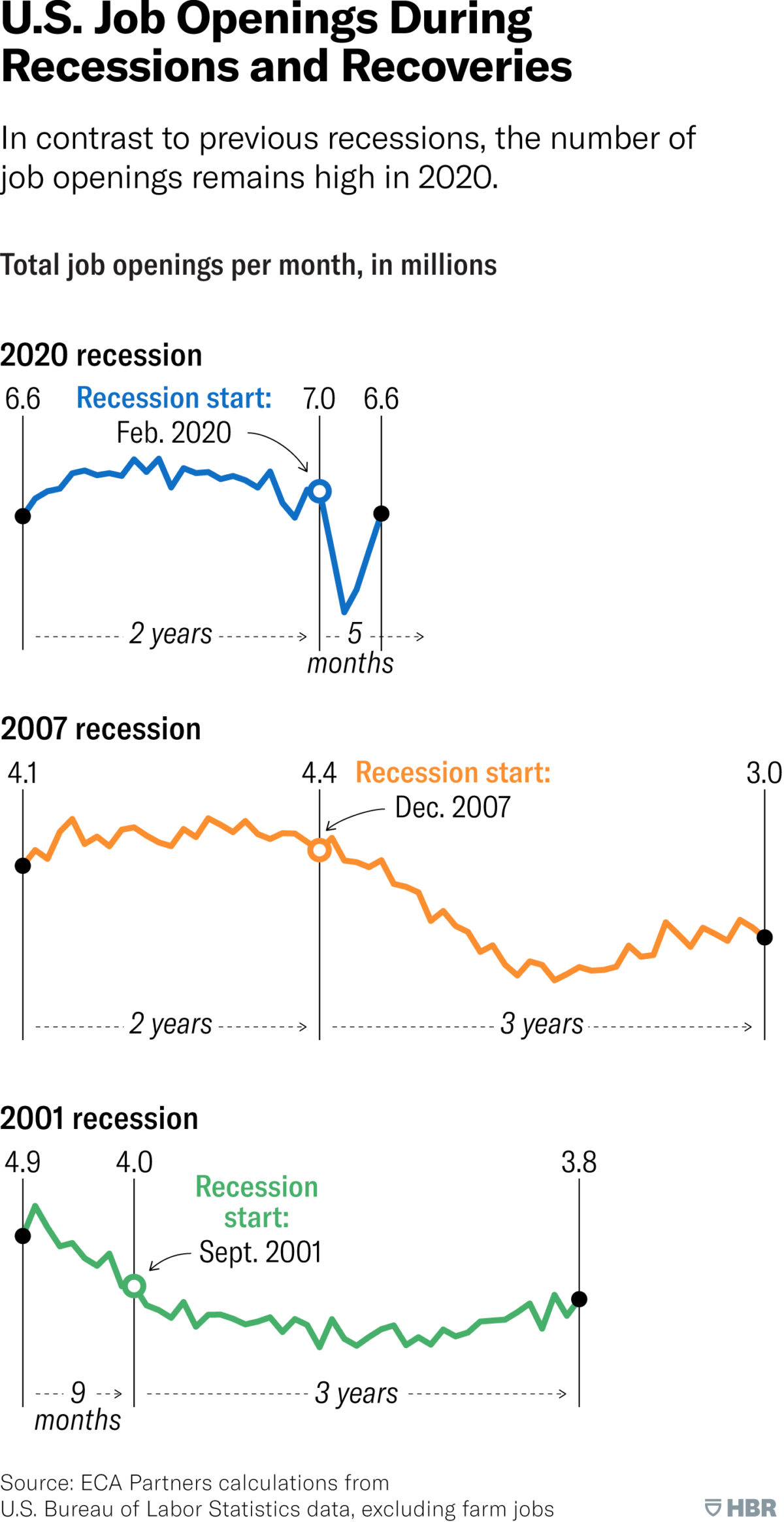 US job openings during recessions and recoveries
