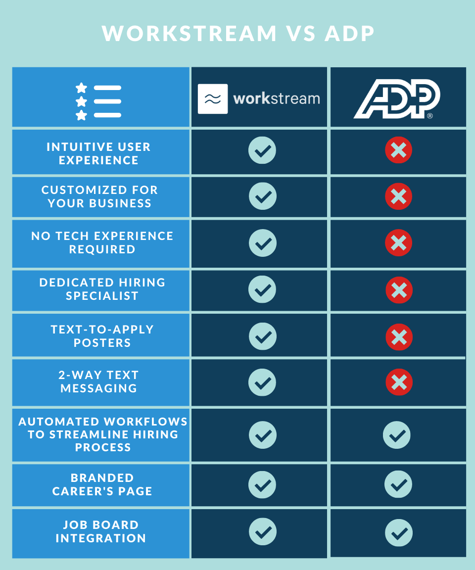 Workstream vs ADP