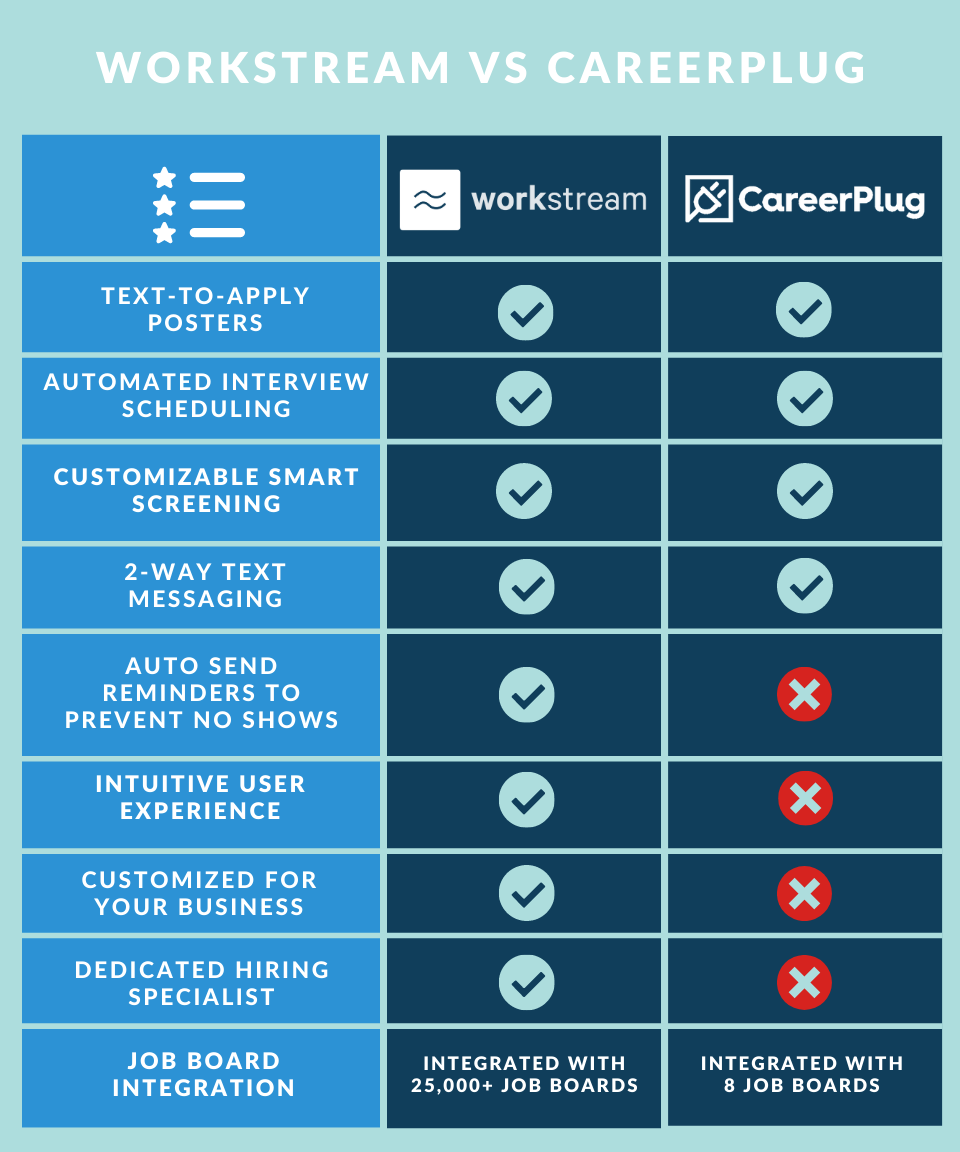 Workstream vs Careerplug applicant tracking system features comparison table