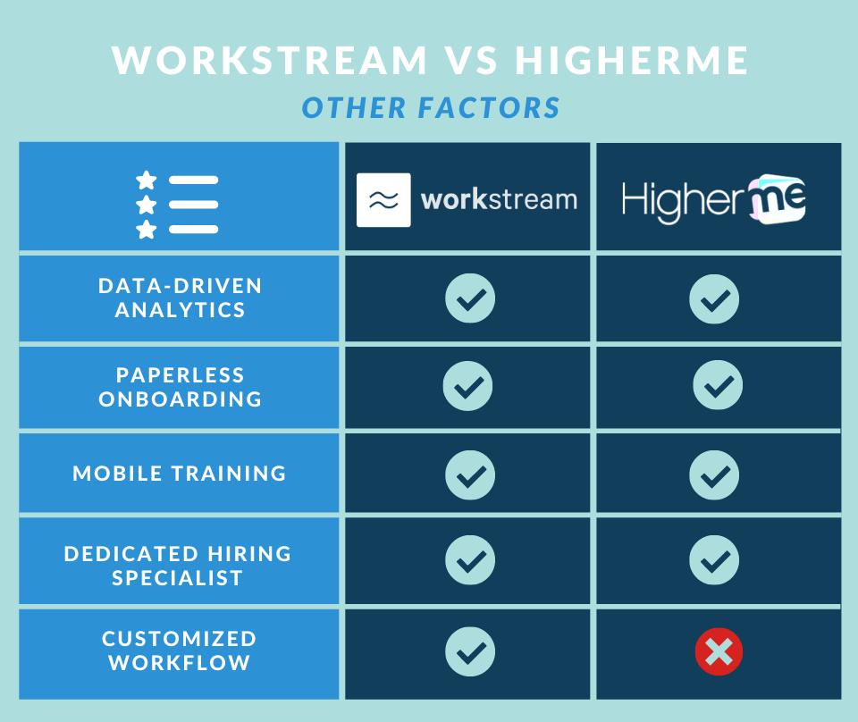 workstream vs higherme comparison