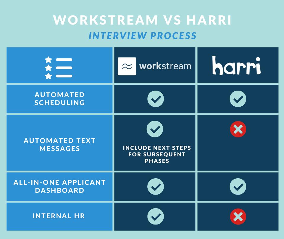 workstream vs harri