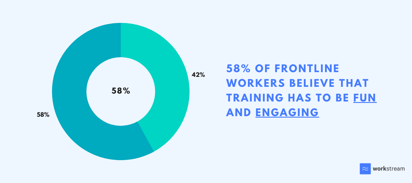 58% frontline workers believe that training has to be fun and engaging