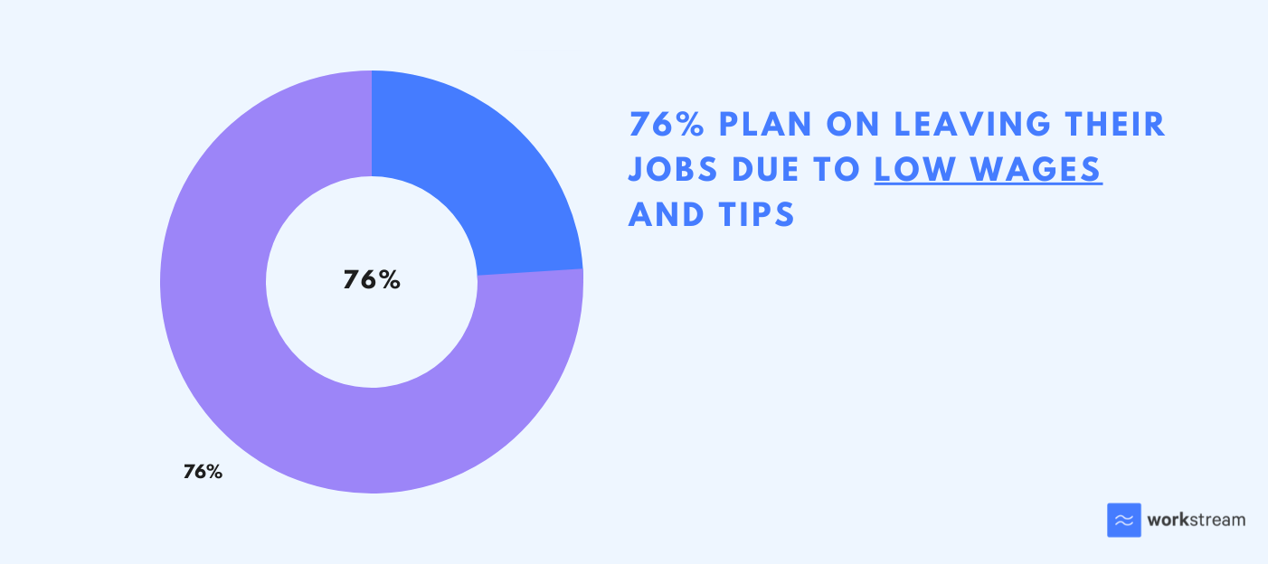 76% of workers plan on leaving their jobs due to low wages and tips