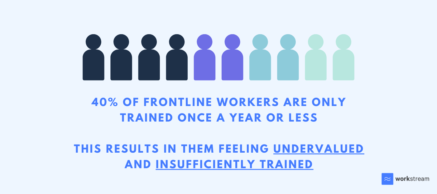 40% frontline workers feel insufficiently trained and undervalued