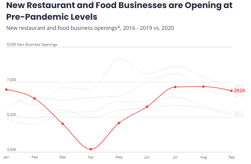 Graph for number of new restaurants and food businesses that are opening after COVID-19