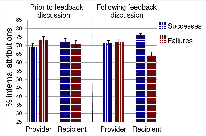 employee performance feedback chart