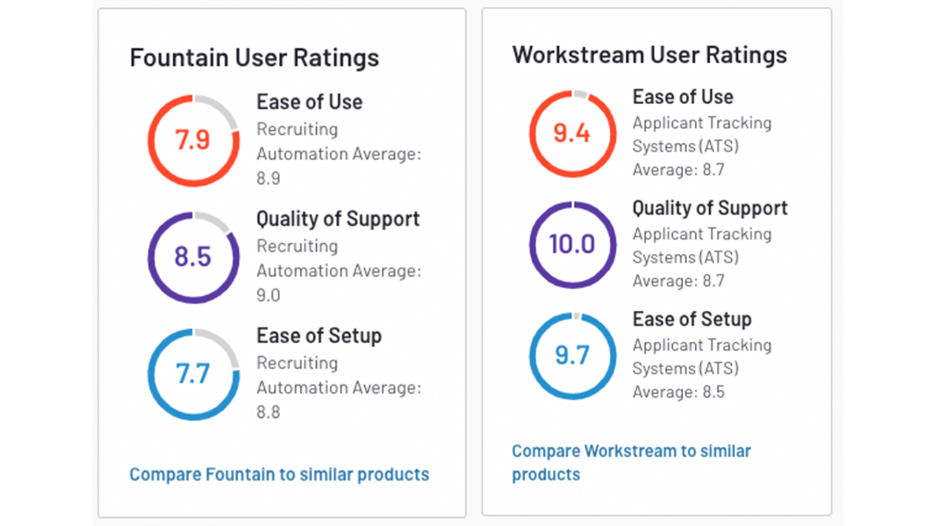fountain vs workstream ats comparison